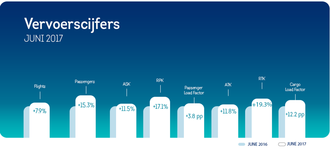 Brussels Airlines zet groeiritme verder in juni