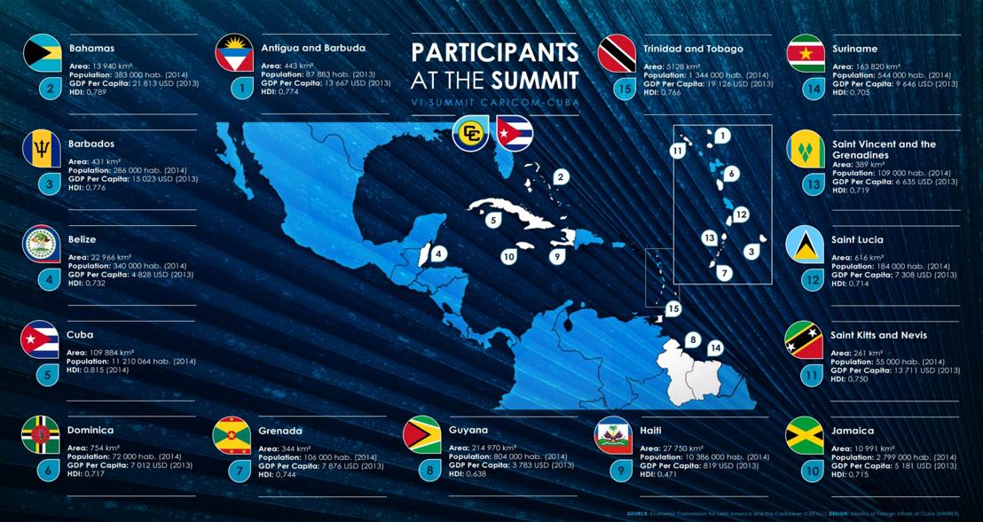 6th CARICOM CUBA Summit