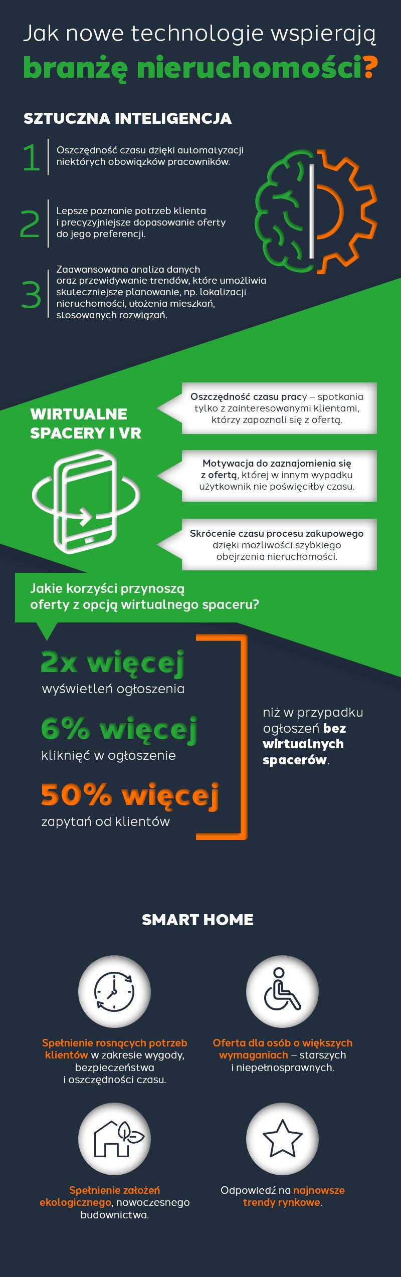 Infografika: wpływ nowych technologii na rynek nieruchomości