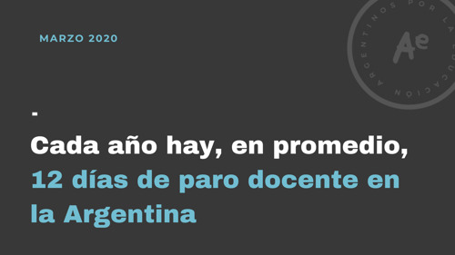 Cada año hay, en promedio, 12 días de paro docente en la Argentina