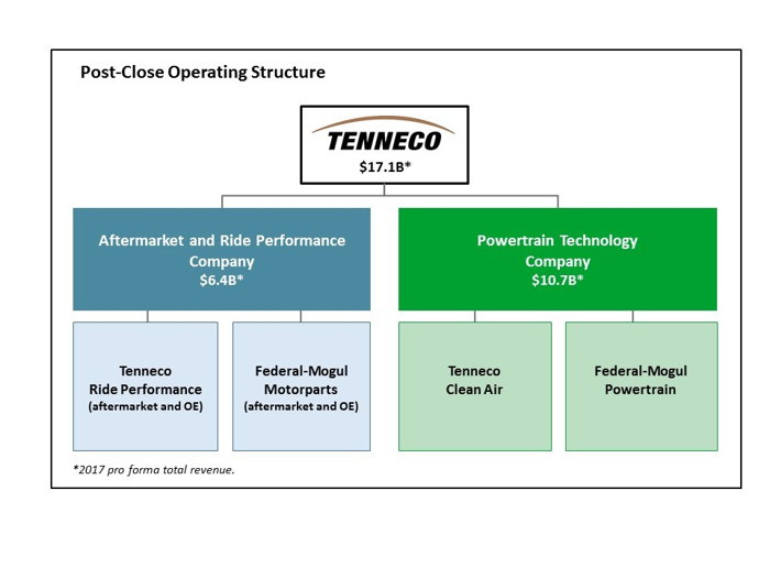 Preview: Tenneco to Create Two Independent, Public Companies with Acquisition of Federal-Mogul