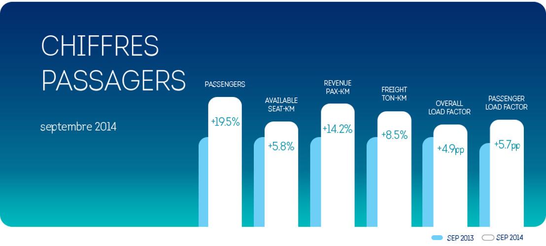 Forte croissance du nombre de passagers au mois de septembre