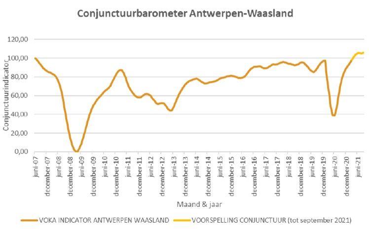 Conjunctuurbarometer Antwerpen-Waasland