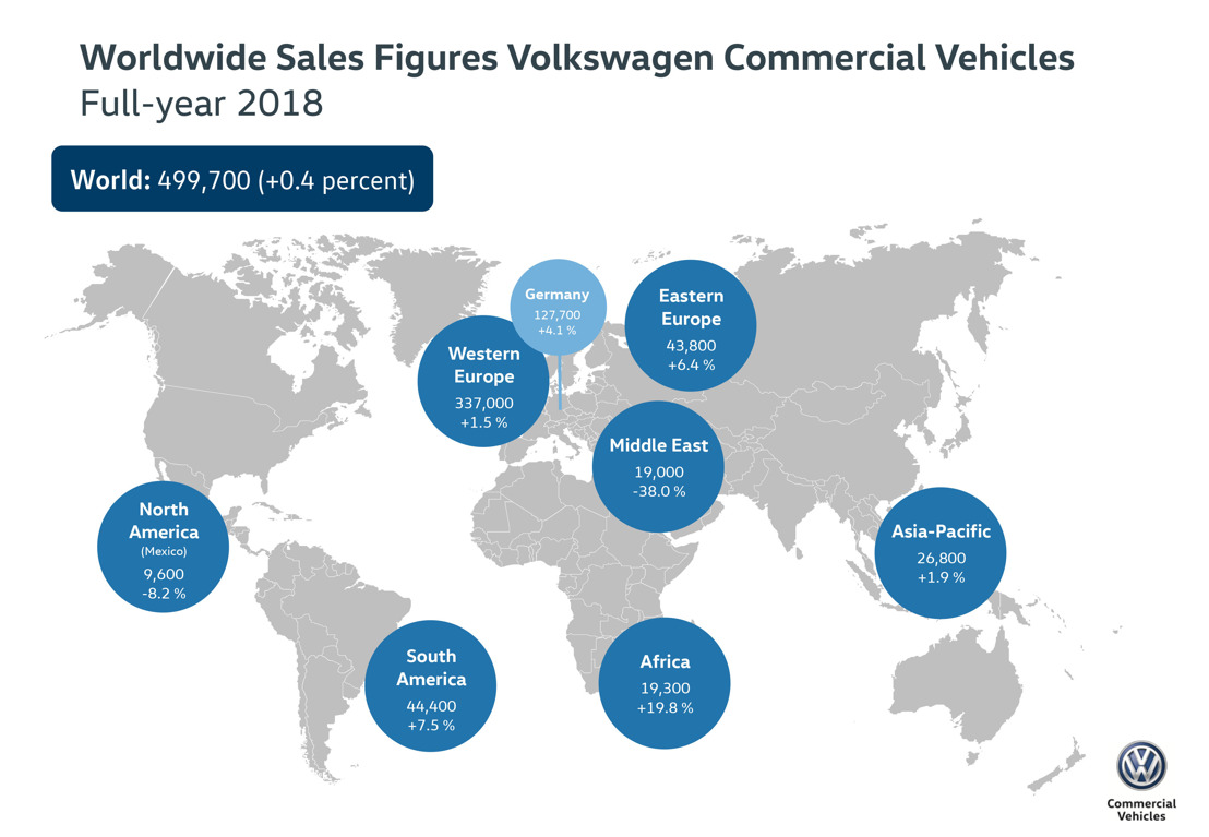 Successful 2018: Volkswagen Commercial Vehicles delivered 499,700 vehicles worldwide