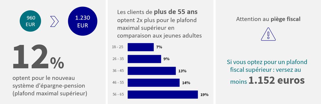 Le Belge est encore frileux par rapport au nouveau système d'épargne-pension