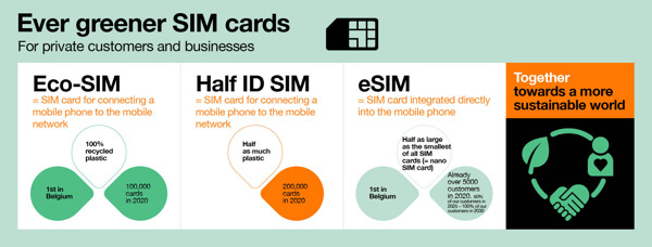 Preview: Orange Belgium innovates in the ecological transition of its operations and is one of the first telecom operators worldwide to launch a SIM card made of 100% recycled plastic