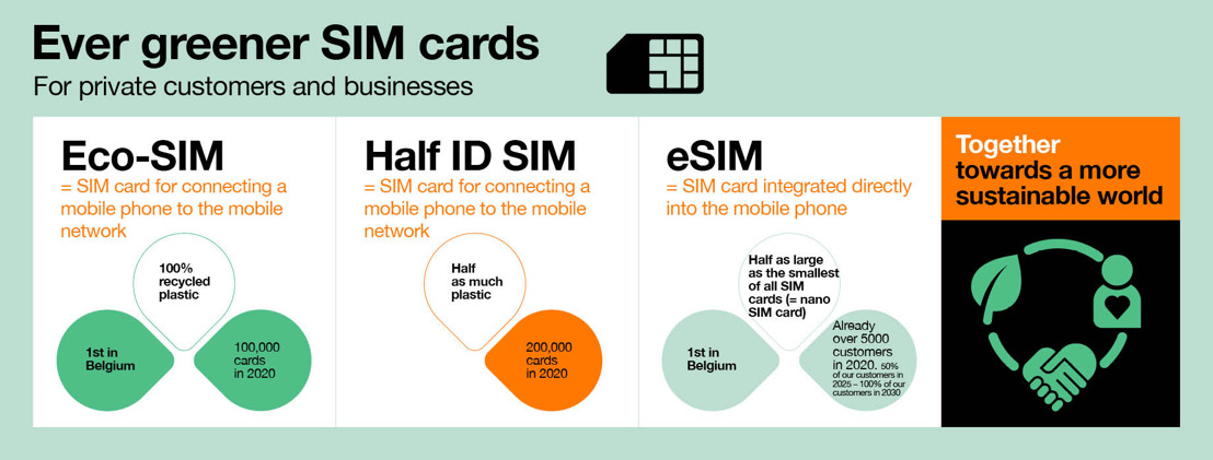 Orange Belgium innovates in the ecological transition of its operations and is one of the first telecom operators worldwide to launch a SIM card made of 100% recycled plastic