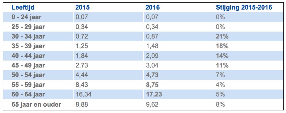 Lange ziektepercentage (> 1 jaar) 1ste semester 2015-2016 per leeftijdscategorie