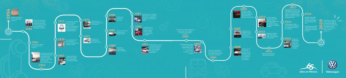 Infografía 65 años Volkswagen en México