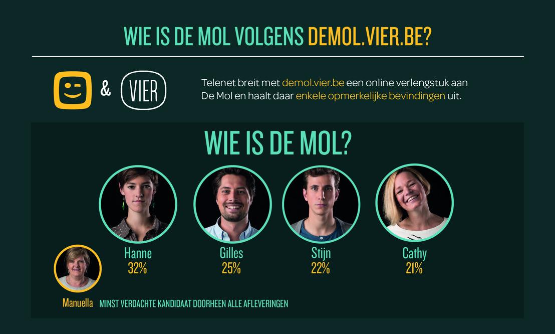 1 op 3 Mol-kijkers breidt met Telenet zijn tv-ervaring uit naar het computerscherm