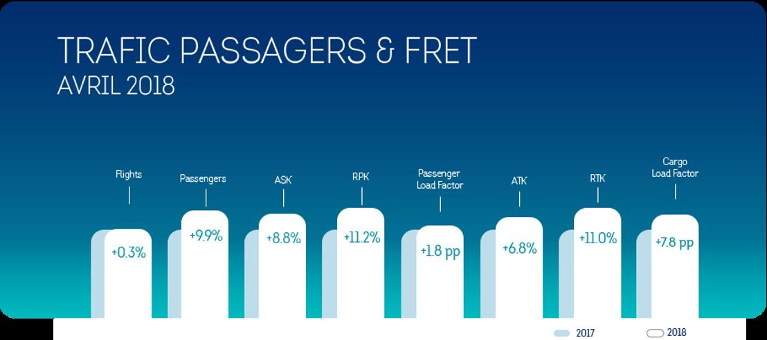 Brussels Airlines enregistre une croissance de 9,9% du nombre de ses passagers au mois d'avril