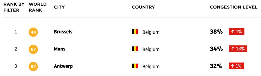 TomTom Traffic Index: België alsmaar drukker