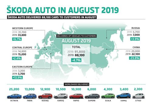 ŠKODA delivers 88,100 vehicles in August