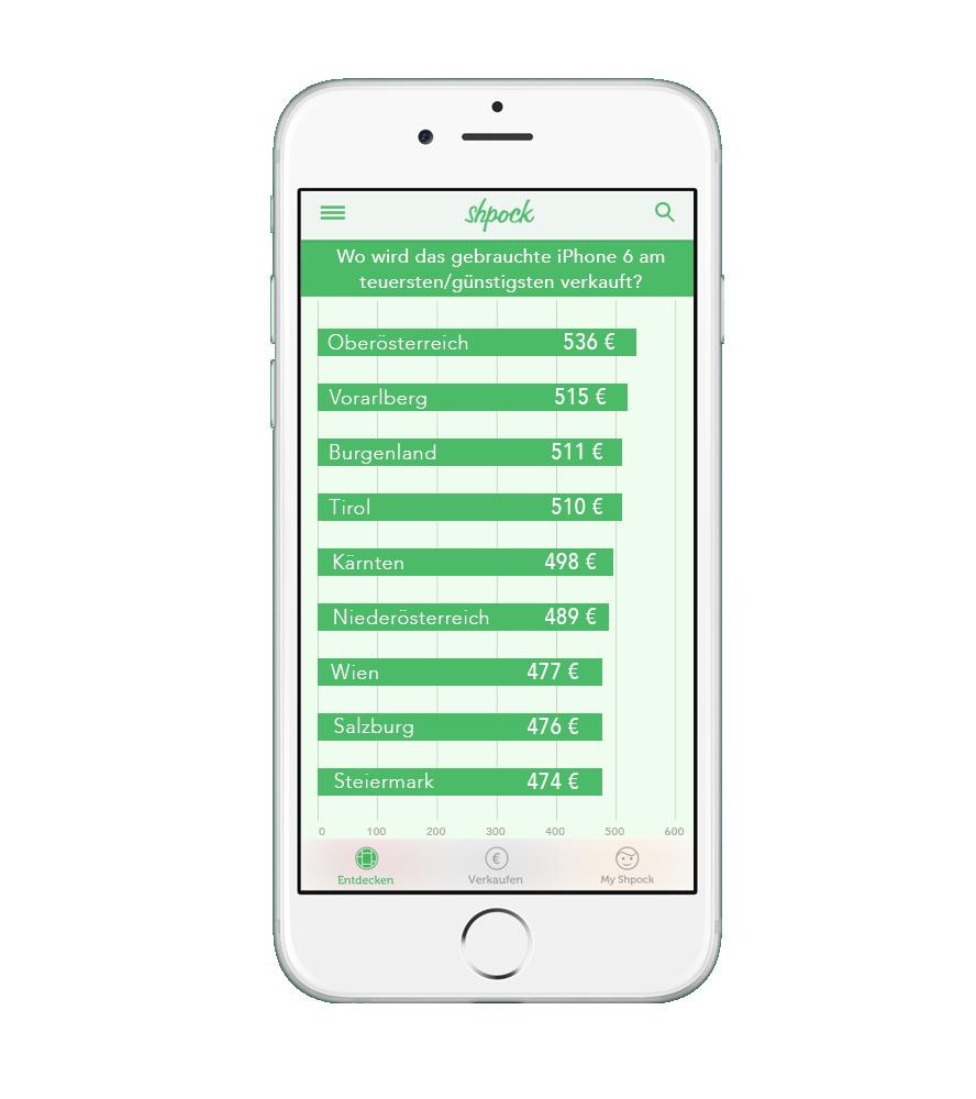 Bundesländer Österreich - iPhone 6 - Durchschnittswerte