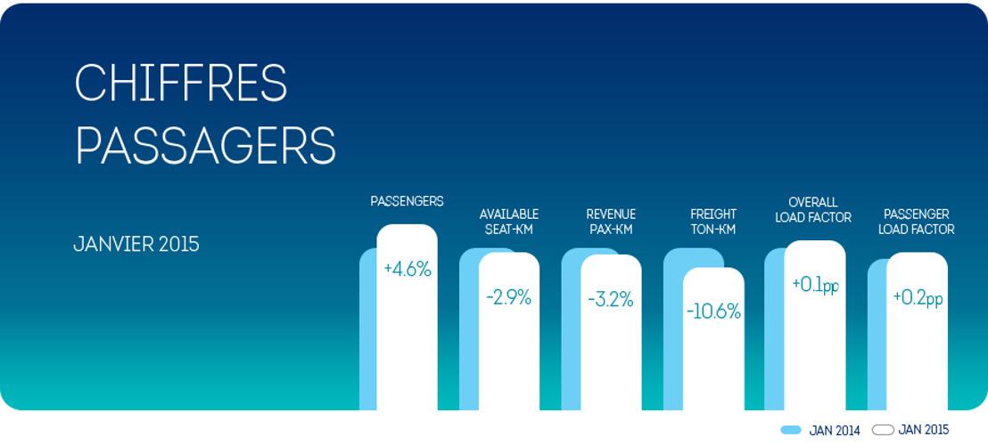 Brussels Airlines: +4.6 % de passagers en janvier