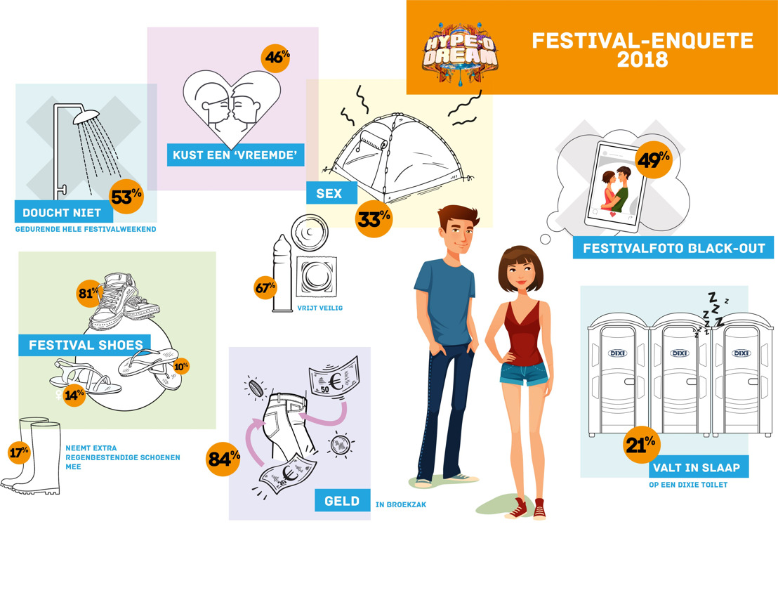 Enquête: Vlaamse festivalgangers klappen uit de biecht