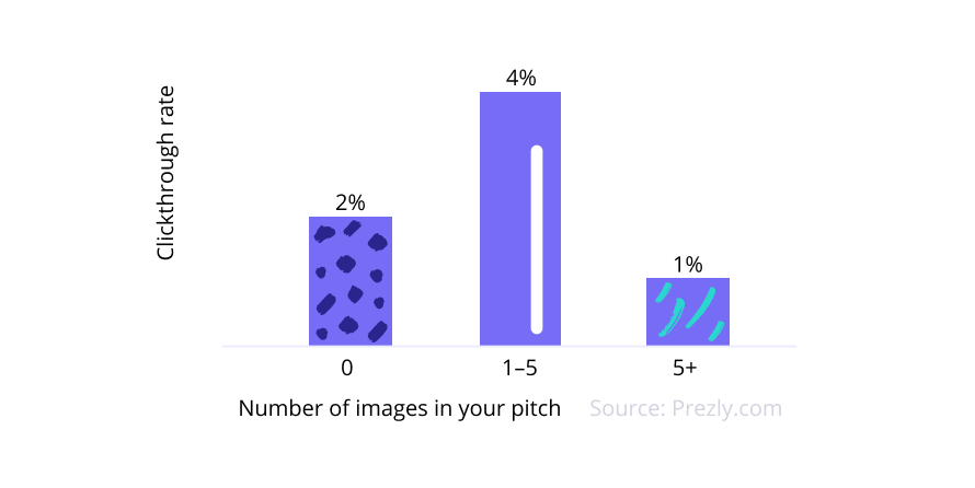 Include 1–5 pics in your pitch –just don't go overboard.