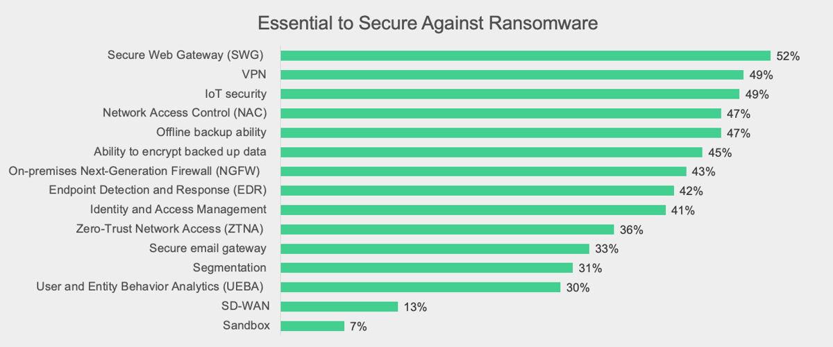 Essentieel om te beschermen tegen ransomware