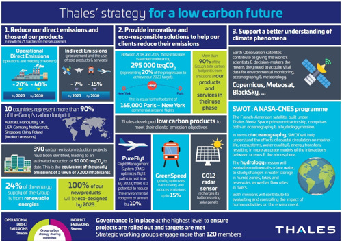 Movin'On 2021: Thales high tech for a more sustainable mobility