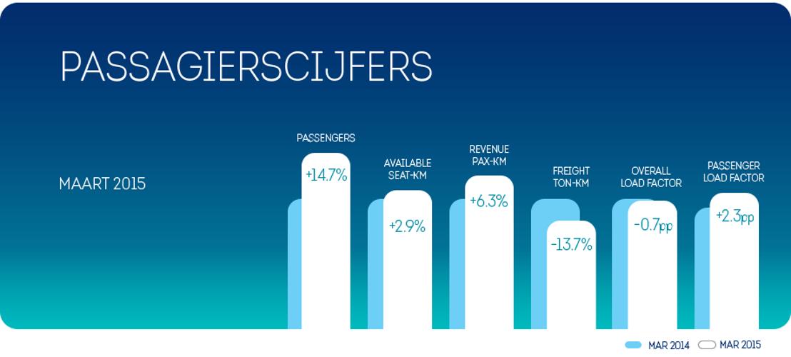 14,7 % meer passagiers voor Brussels Airlines in maart