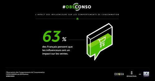 L'impact des influenceurs sur les comportements de consommation validé par l'Observatoire des Comportements de Consommation