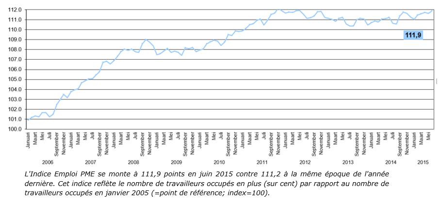 Indice Emploi PME T2, 2015