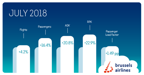 Brussels Airlines passes mark of 1 million passengers in July