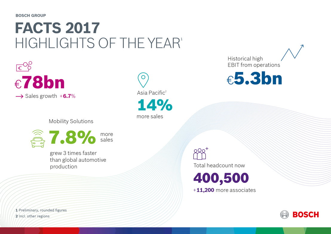 Highlights of the 2017 business year