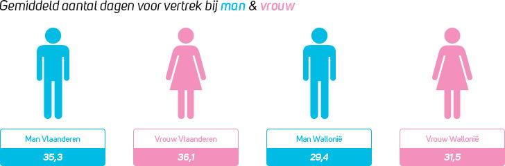 Mannen versus vrouwen