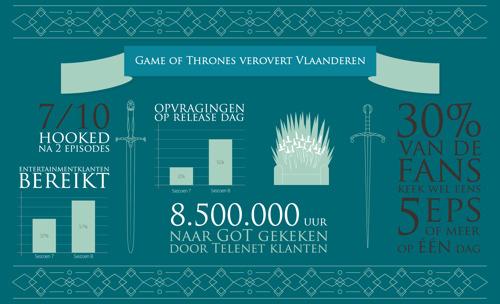 Het zit erop, tijd voor een wrap up: zo keek u naar Game of Thrones