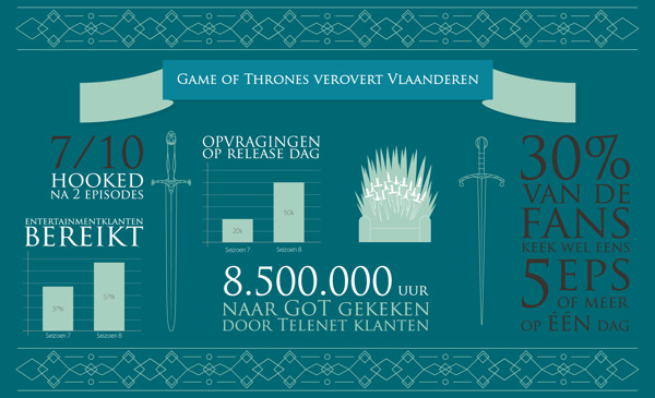 Preview: Het zit erop, tijd voor een wrap up: zo keek u naar Game of Thrones