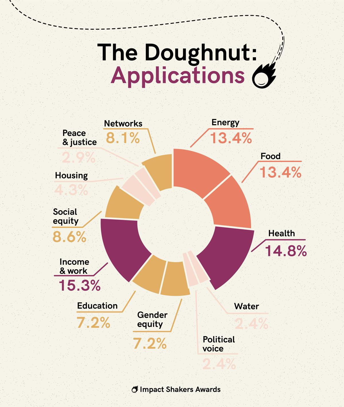 Le modèle économique du donut: applications