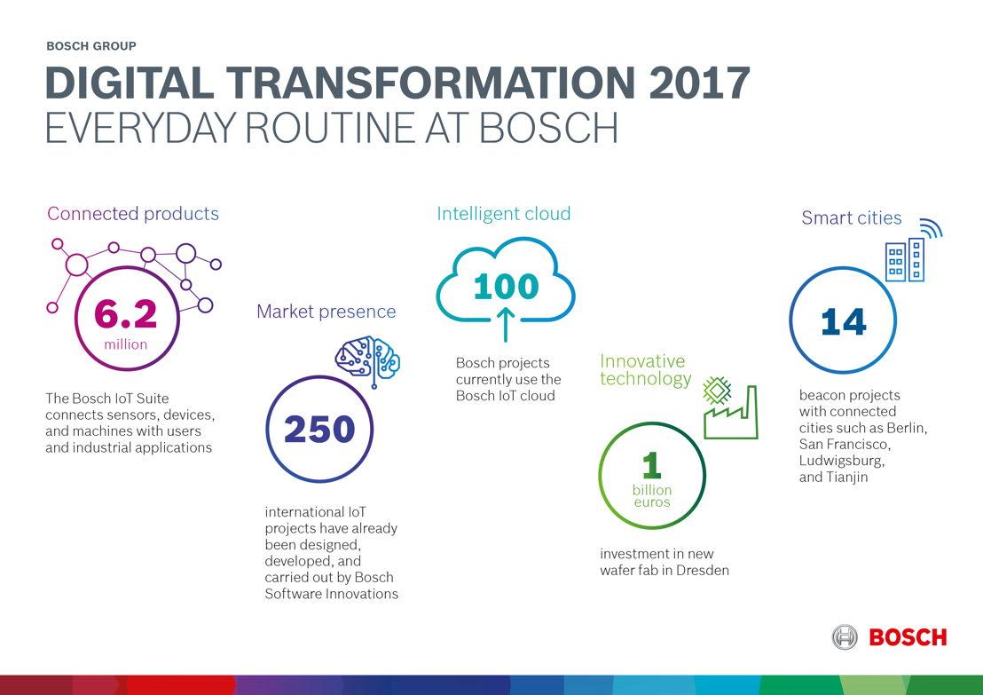 Digital Transformation 2017