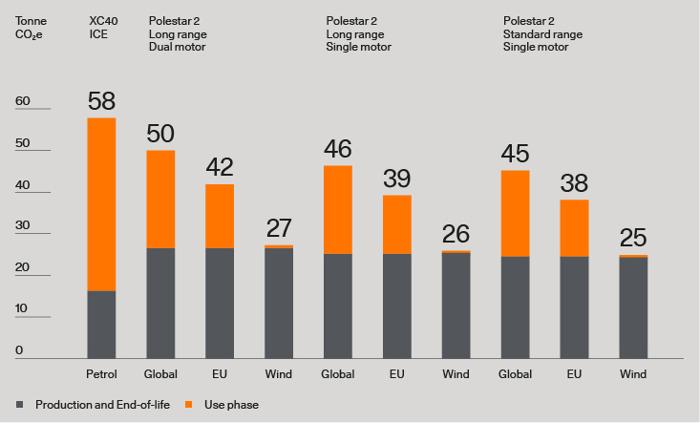 Meer transparantie in de auto-industrie dankzij nieuw rapport van Polestar
