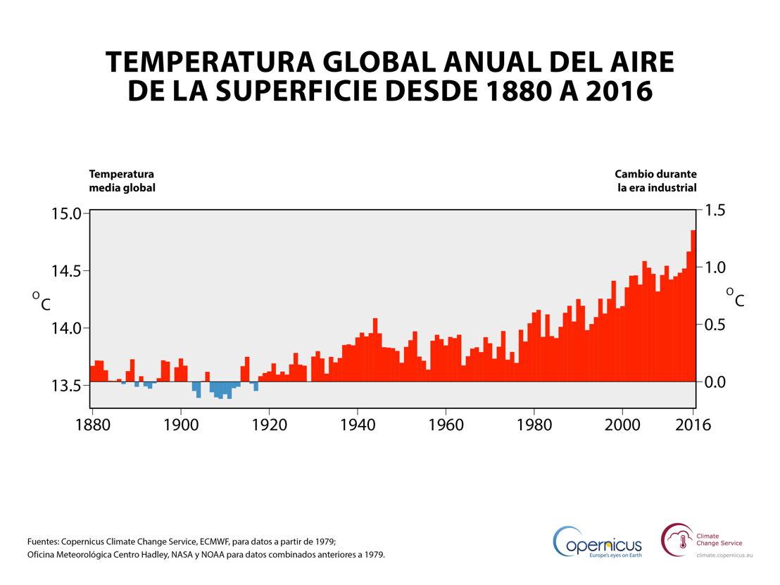 Temperatura anual global del aire a una altura de dos metros (eje izquierdo) y variación estimada desde el inicio de la era industrial (eje derecho). Fuentes: Copernicus Climate Change Service, ECMWF, para datos desde 1979; Met Office Hadley Centre, NASA y NOAA para datos combinados anteriores a 1979