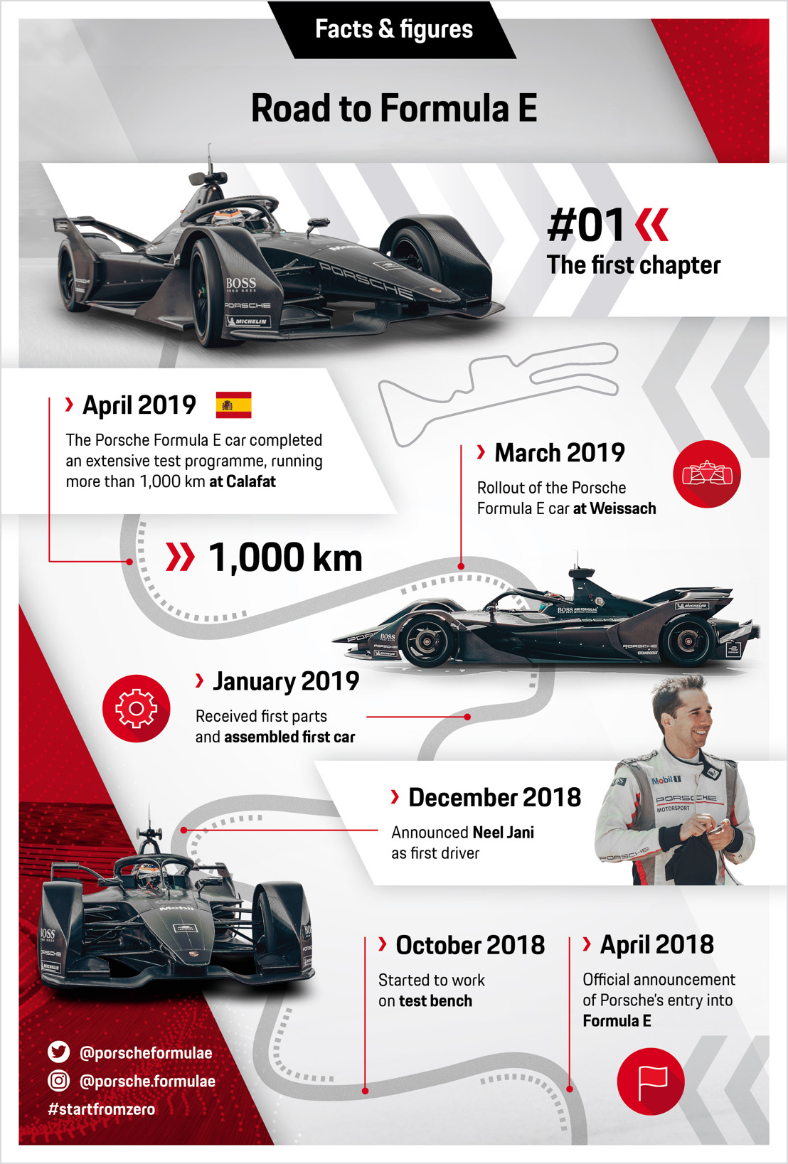 "Infographic Series ""Road to Formula E"""