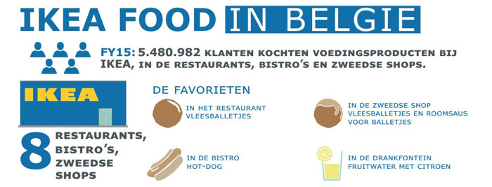 Na de eerste goede resultaten kondigt IKEA Food nog nieuwigheden aan in België