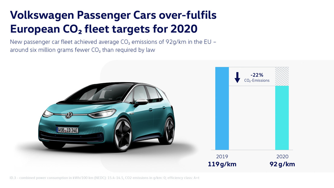 La marque Volkswagen Véhicules Particuliers va nettement au-delà des objectifs européens de CO2 pour 2020