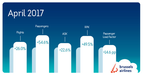 Busy month of April for Brussels Airlines