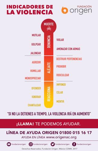 ¿Sabes identificar los diferentes tipos y niveles de violencia?