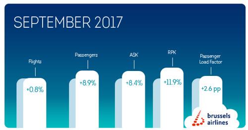 Brussels Airlines' passagiersgroei zet zich verder in september