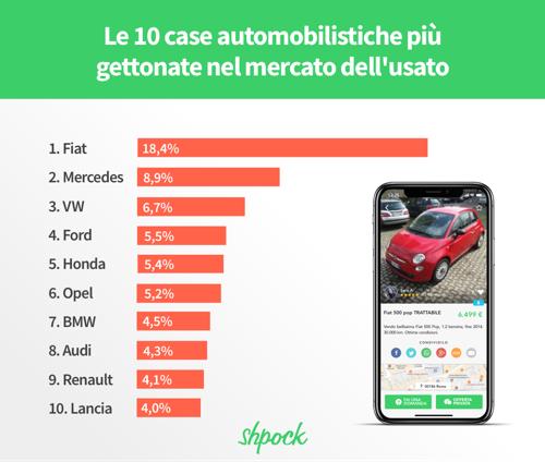 Il mercato di auto usate - le preferenze degli italiani