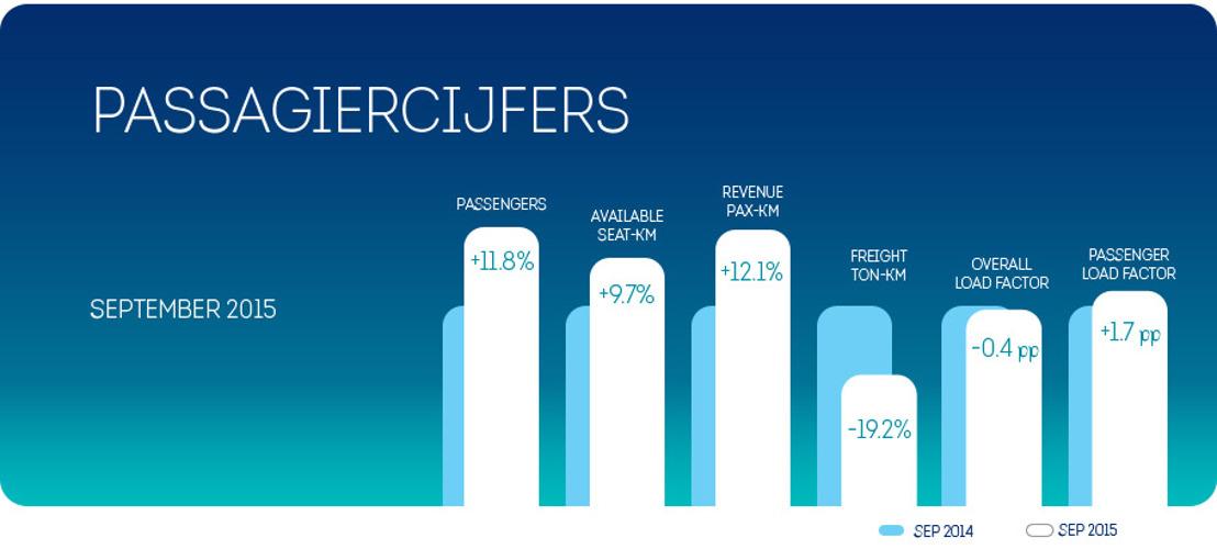 Brussels Airlines' groeitrend houdt aan in september