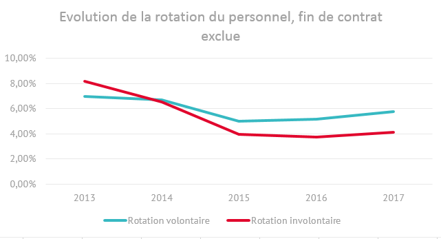 Evolution de la rotation du personnel