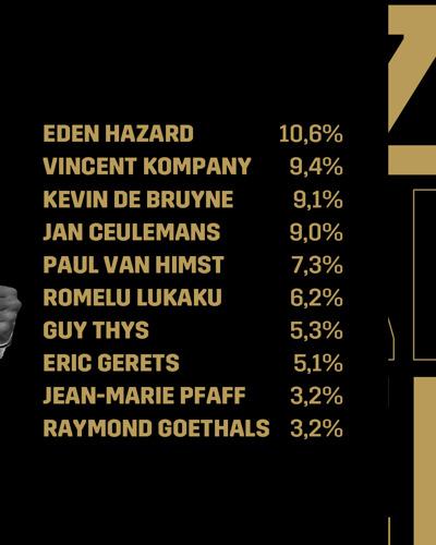 Eden Hazard verkozen als 125 Years Ultimate Icon