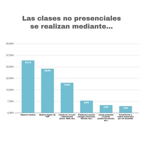 Educación bimodal: bajo uso de clases sincrónicas y plataformas educativas