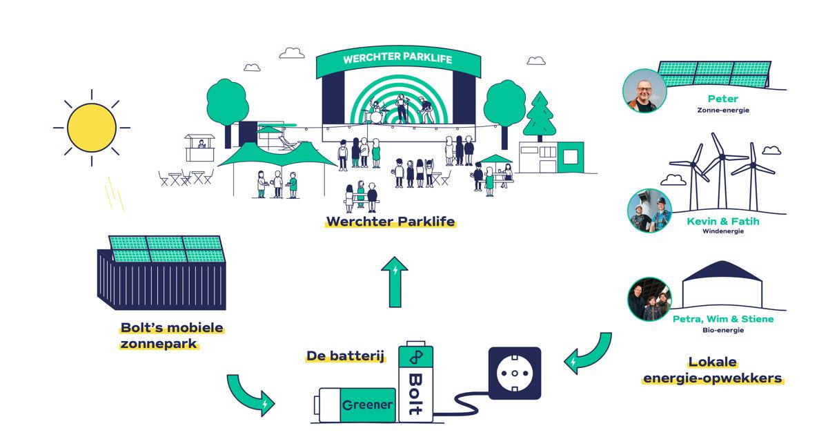 L'installation qui fournira Werchter Parklife en électricité verte.