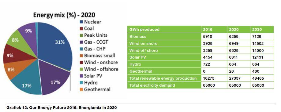 Mélange énergétique fédéral  2020