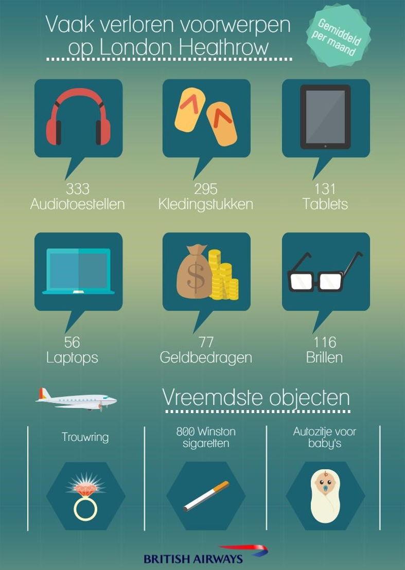 Infographic verloren voorwerpen