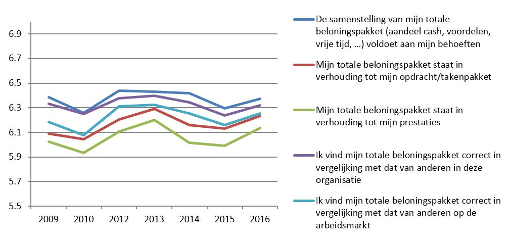 Ieder jaar berekent SD Worx de gemiddelde tevredenheidsscore op een schaal van 10 punten. In 2013 bereikte de tevredenheid een absoluut hoogtepunt voor wat het loon betreft, om nadien weer te dalen. Sinds 2015 stijgt de algemene evolutie opnieuw